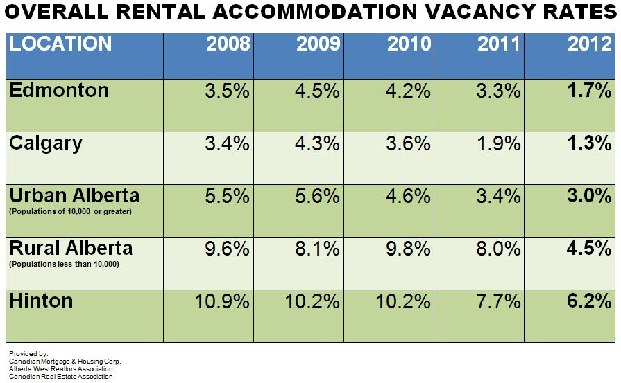 Average Vacancy (2008-2012)