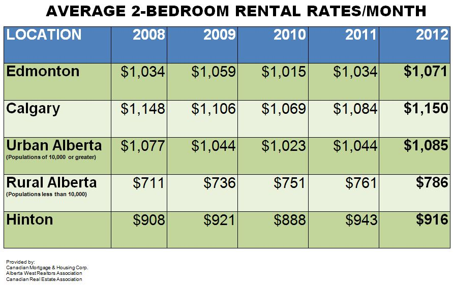 Average Rental Rates (2008-2012)