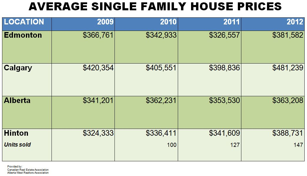 Average Single Family House Prices (2009-2012)